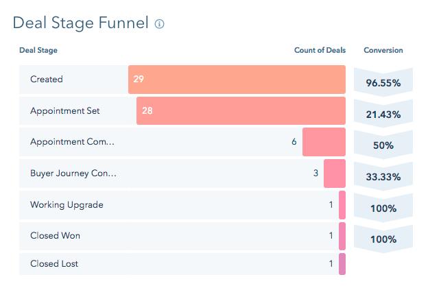 Reporte del número de negocios en las diferentes etapas con su respectiva tasa de conversión