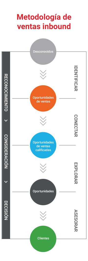 Metodología de ventas, Inbound Sales