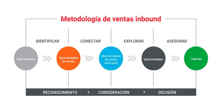 Metodología de ventas Inbound Sales
